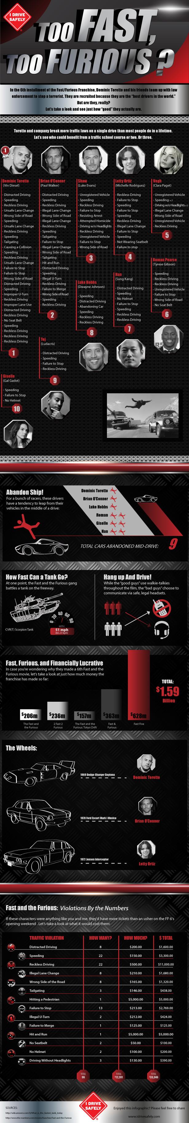 too Fast too Furious-Infographic