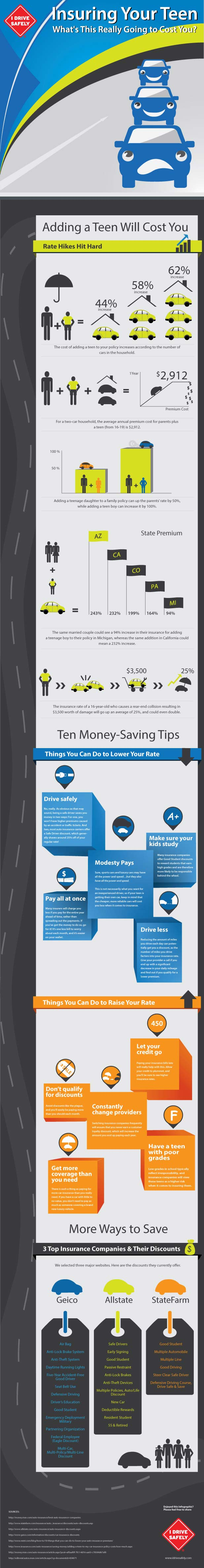 Teen-Auto-Insurance-Infographic